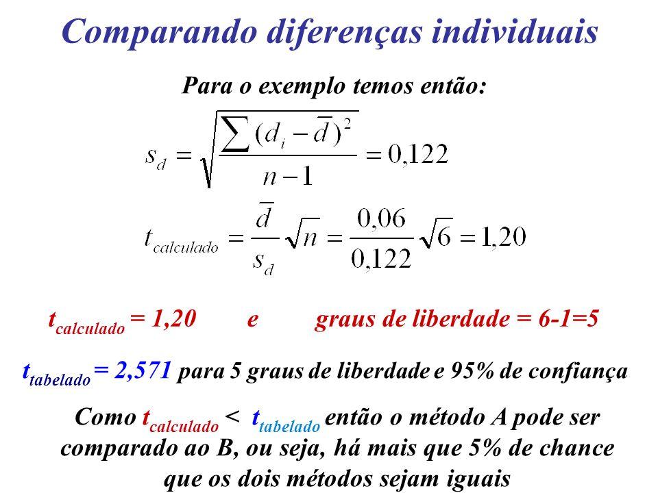 Comparando diferenças individuais Para o exemplo temos então: t calculado = 1,20 e graus de liberdade = 6-1=5 t tabelado = 2,571 para 5 graus de liber
