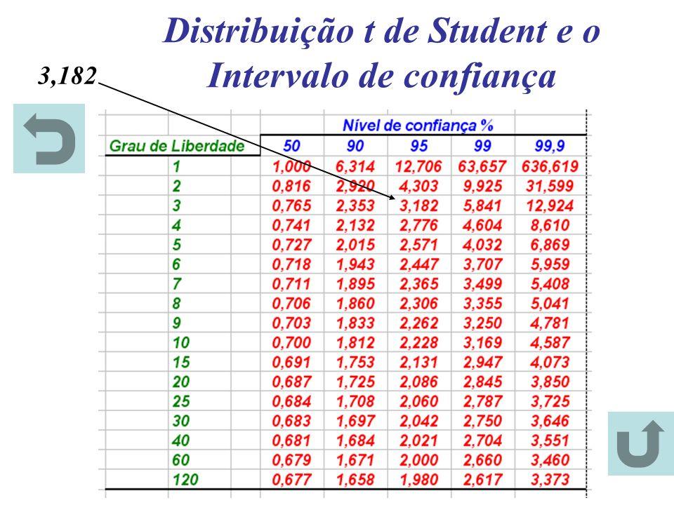 Distribuição t de Student e o Intervalo de confiança 3,182