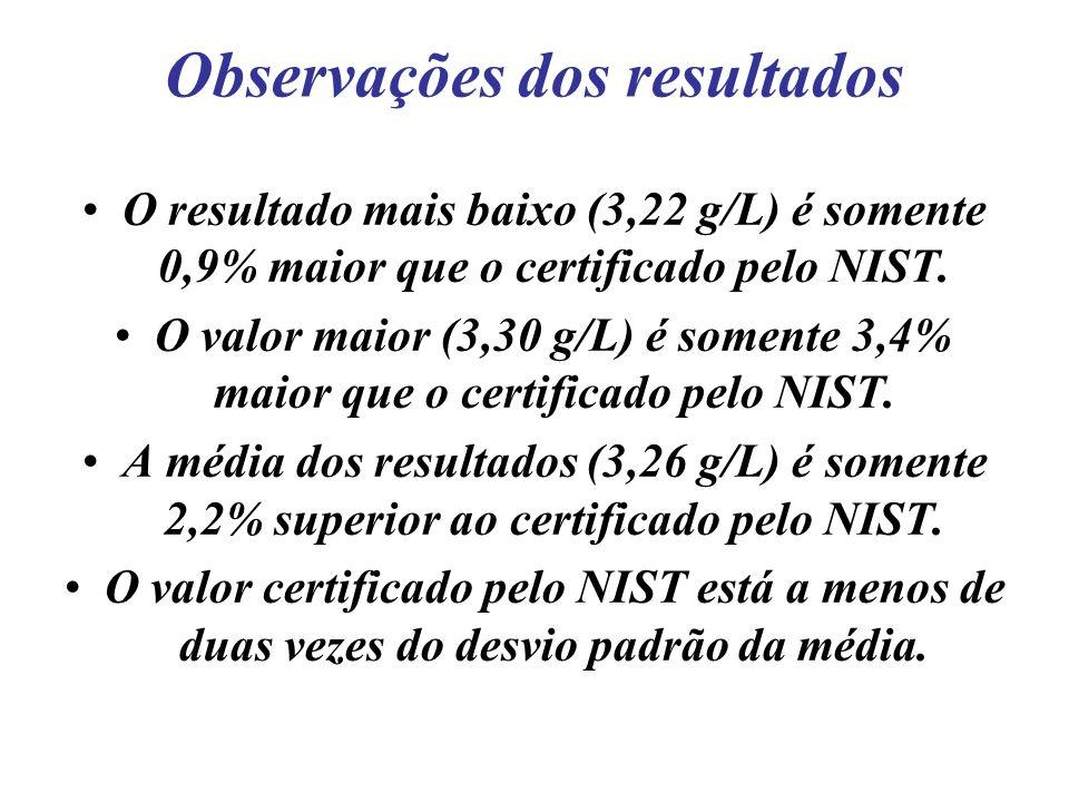 Observações dos resultados O resultado mais baixo (3,22 g/L) é somente 0,9% maior que o certificado pelo NIST. O valor maior (3,30 g/L) é somente 3,4%