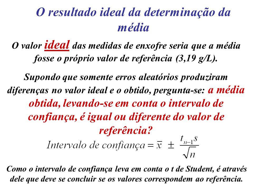 O resultado ideal da determinação da média O valor ideal das medidas de enxofre seria que a média fosse o próprio valor de referência (3,19 g/L). Supo