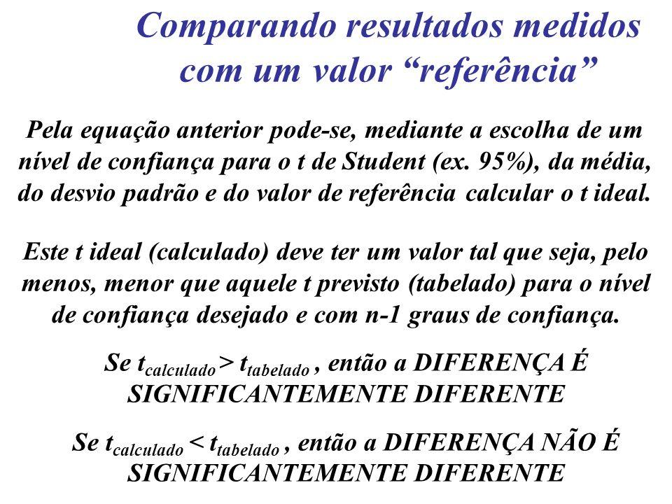 Pela equação anterior pode-se, mediante a escolha de um nível de confiança para o t de Student (ex. 95%), da média, do desvio padrão e do valor de ref