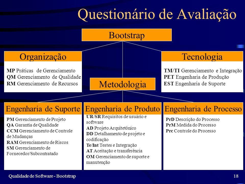 Qualidade de Software - Bootstrap18 Questionário de Avaliação Bootstrap Metodologia Organização MP Práticas de Gerenciamento QM Gerenciamento de Quali