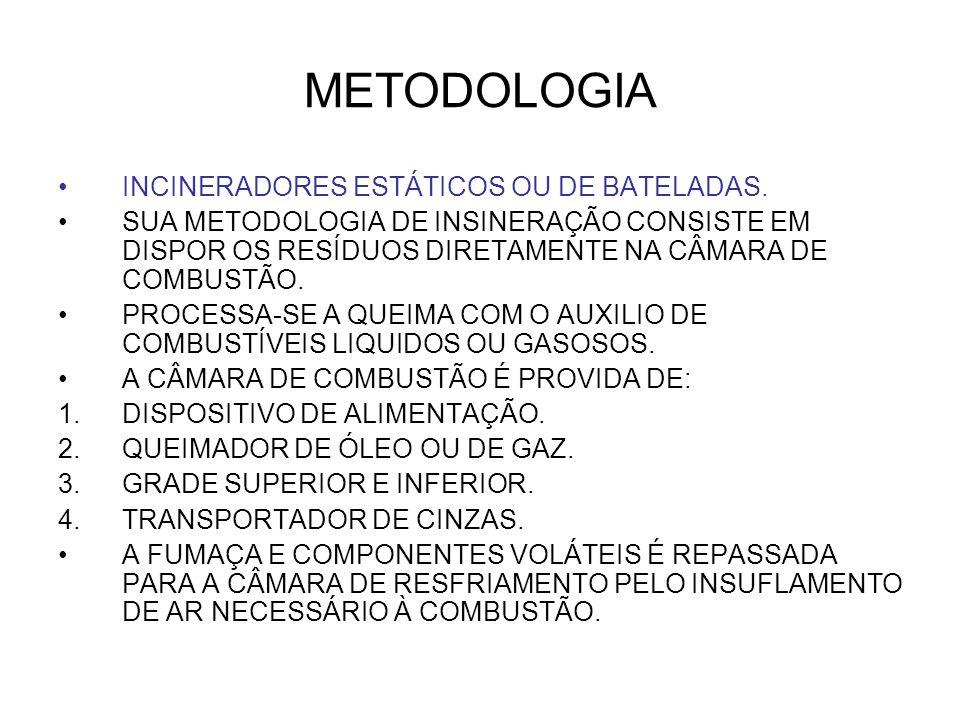 METODOLOGIA INCINERADORES ESTÁTICOS OU DE BATELADAS. SUA METODOLOGIA DE INSINERAÇÃO CONSISTE EM DISPOR OS RESÍDUOS DIRETAMENTE NA CÂMARA DE COMBUSTÃO.