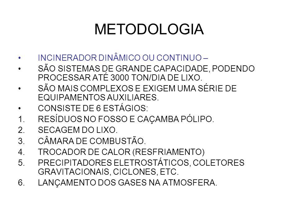 METODOLOGIA INCINERADOR DINÂMICO OU CONTINUO – SÃO SISTEMAS DE GRANDE CAPACIDADE, PODENDO PROCESSAR ATÉ 3000 TON/DIA DE LIXO. SÃO MAIS COMPLEXOS E EXI