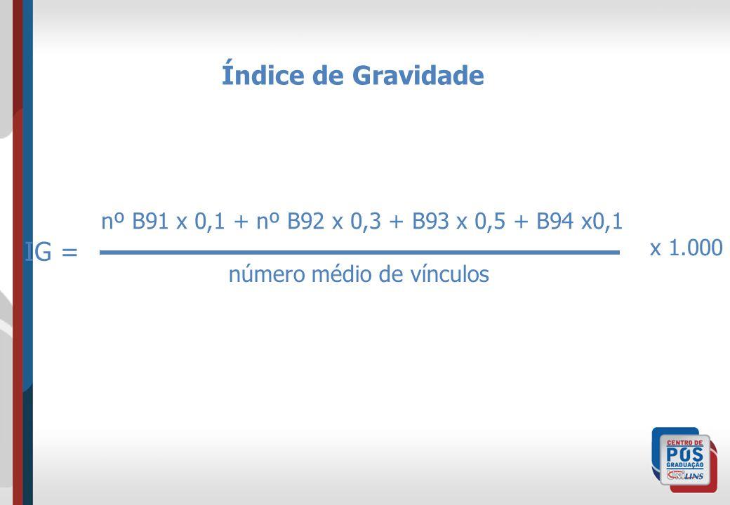 Índice de Gravidade nº B91 x 0,1 + nº B92 x 0,3 + B93 x 0,5 + B94 x0,1 número médio de vínculos x 1.000 IG =
