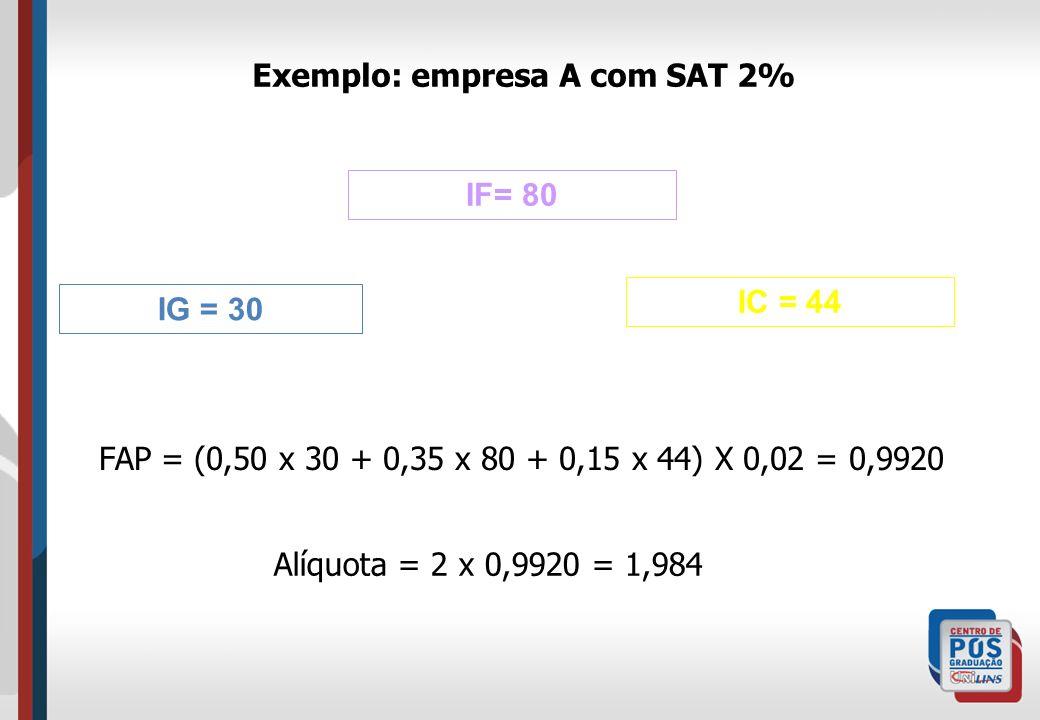 IG = 30 IC = 44 IF= 80 Exemplo: empresa A com SAT 2% FAP = (0,50 x 30 + 0,35 x 80 + 0,15 x 44) X 0,02 = 0,9920 Alíquota = 2 x 0,9920 = 1,984
