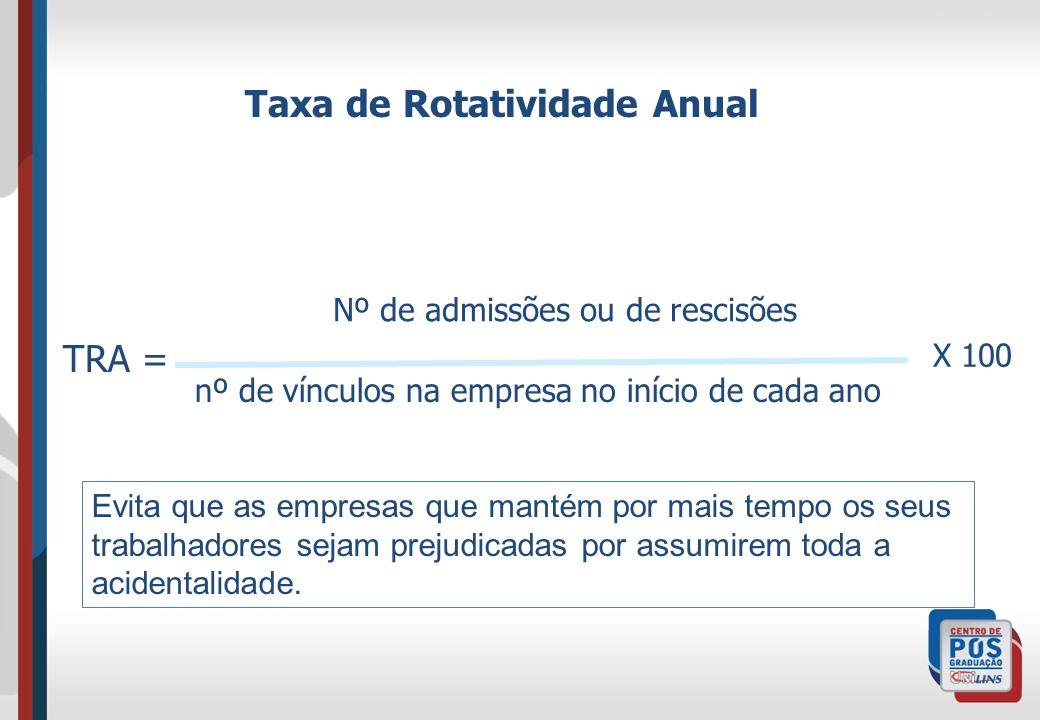 Taxa de Rotatividade Anual Nº de admissões ou de rescisões nº de vínculos na empresa no início de cada ano TRA = X 100 Evita que as empresas que manté