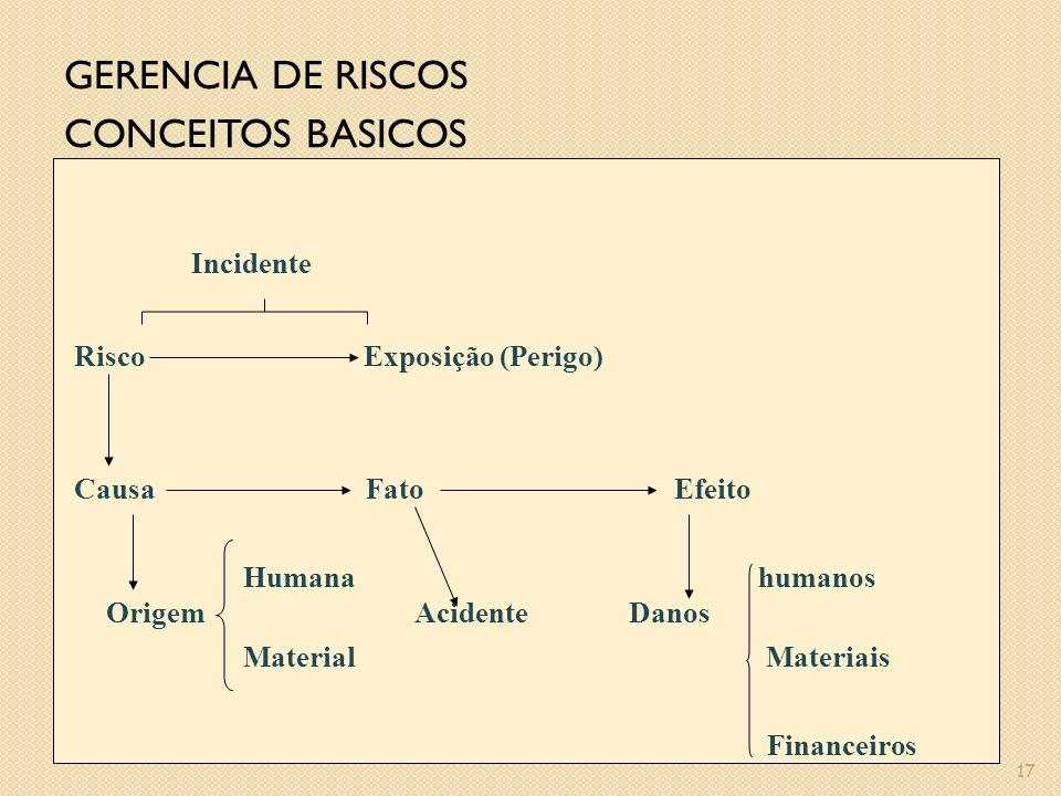 A figura mostra, segundo Skiba a distinção entre perigo e risco. 16 GERENCIA DE RISCOS Segundo Skiba