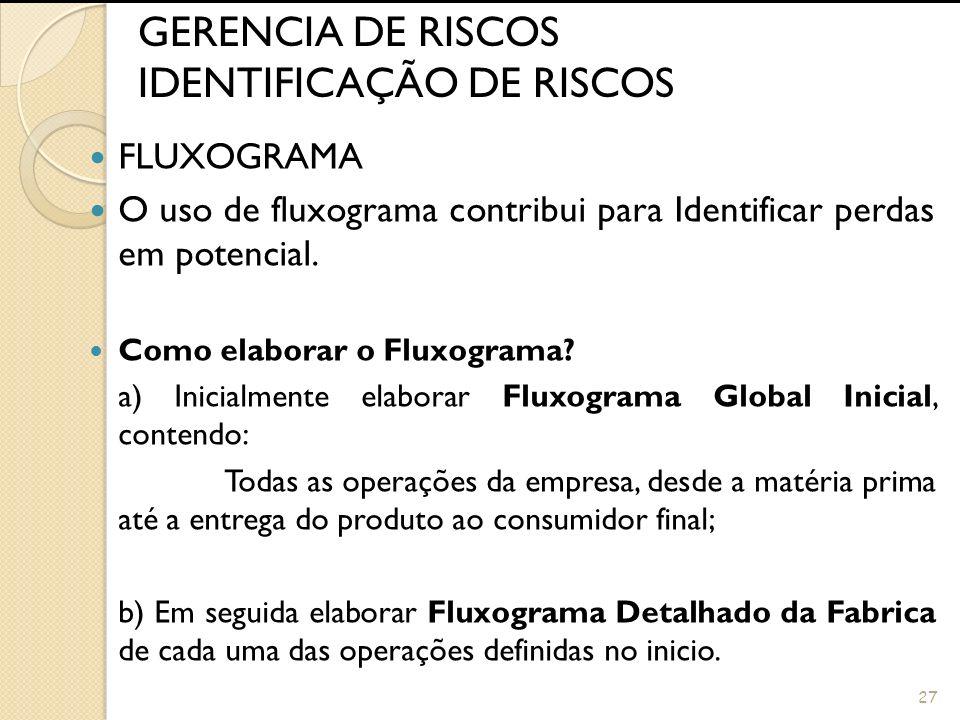 26 GERENCIA DE RISCOS IDENTIFICAÇÃO DE RISCOS INSVESTIGAÇÃO DE ACIDENTES Apesar do conceito de Gerencia de Riscos, ser o desenvolvimento de ações de P
