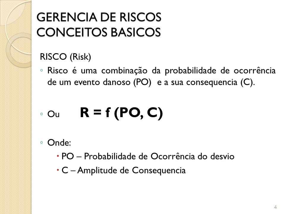 3 GERENCIA DE RISCOS CONCEITOS BASICOS PERIGO (Hazard) Fonte ou situação capaz de gerar consequências indesejáveis em termos de PERDAS (lesão, doença,