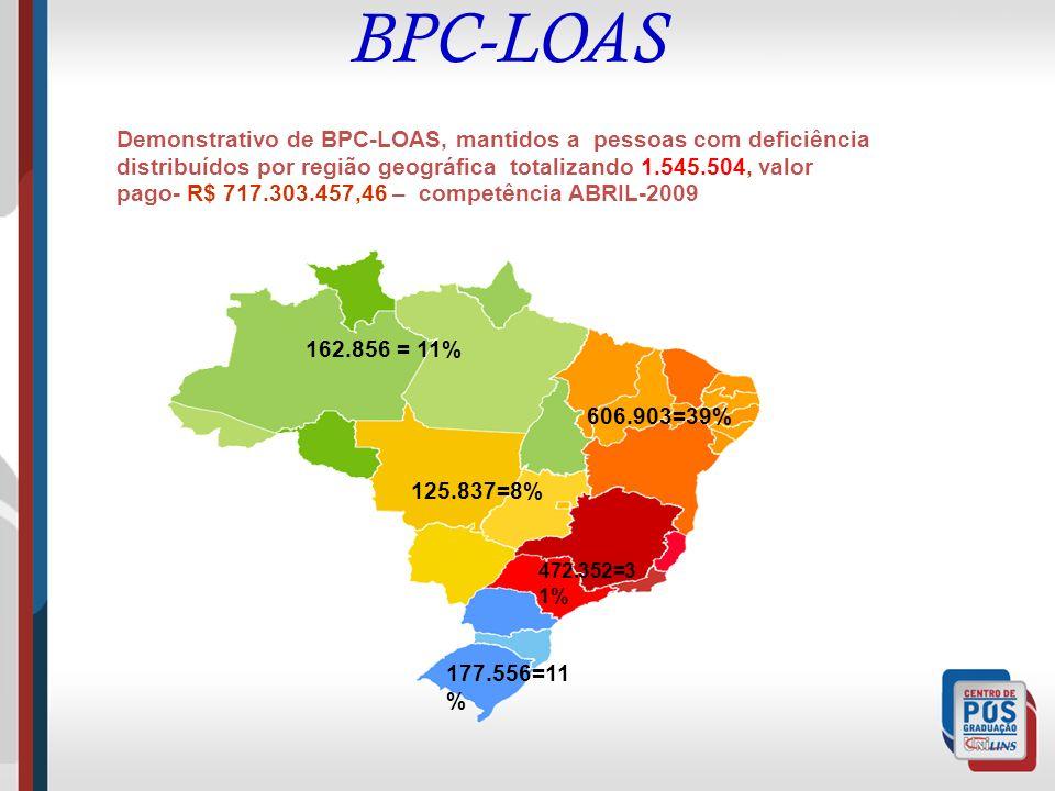 BPC-LOAS Demonstrativo de BPC-LOAS, mantidos a pessoas com deficiência distribuídos por região geográfica totalizando 1.545.504, valor pago- R$ 717.30