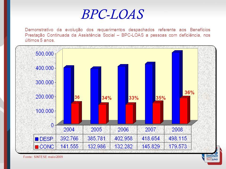 BPC-LOAS Demonstrativo da evolução dos requerimentos despachados referente aos Benefícios Prestação Continuada da Assistência Social – BPC-LOAS a pess