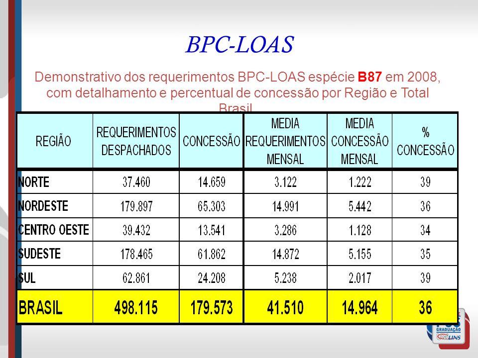 BPC-LOAS Demonstrativo dos requerimentos BPC-LOAS espécie B87 em 2008, com detalhamento e percentual de concessão por Região e Total Brasil.