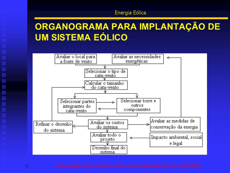 ORGANOGRAMA PARA IMPLANTAÇÃO DE UM SISTEMA EÓLICO 17 Energização Rural – Sistemas Convencionais e Alternativos – FCA/2004 Energia Eólica