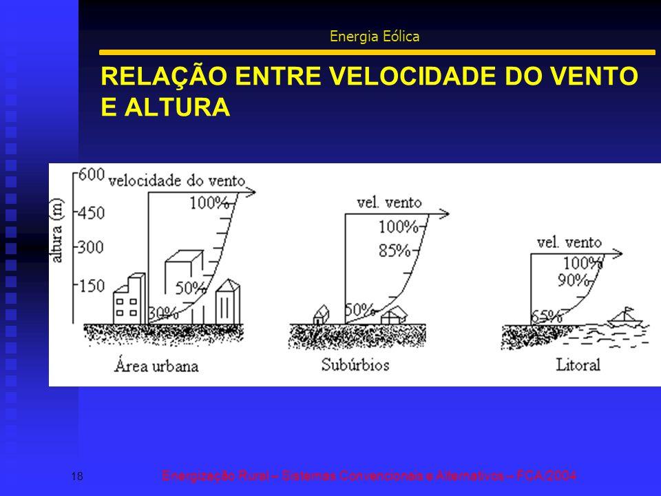 RELAÇÃO ENTRE VELOCIDADE DO VENTO E ALTURA 18 Energização Rural – Sistemas Convencionais e Alternativos – FCA/2004 Energia Eólica