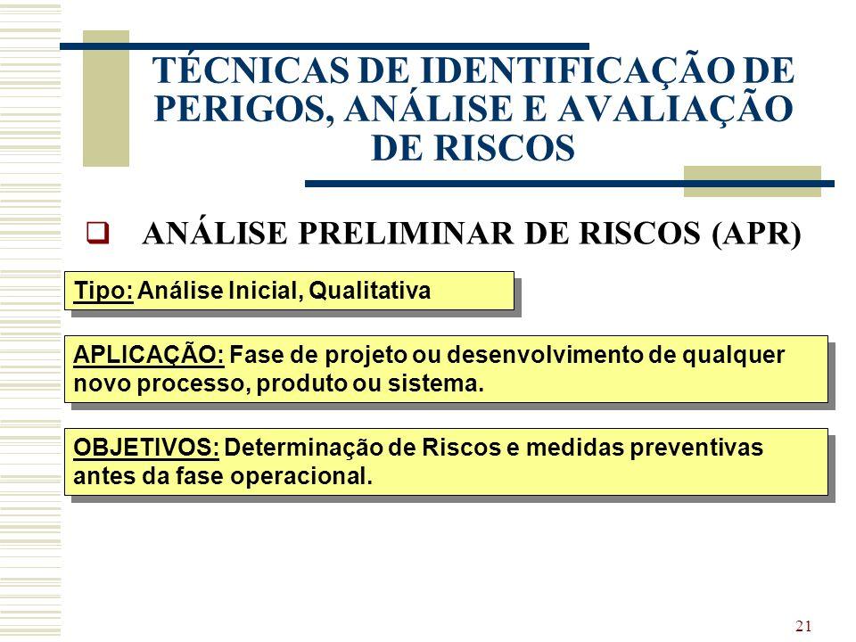 20 TÉCNICAS DE IDENTIFICAÇÃO DE PERIGOS, ANÁLISE E AVALIAÇÃO DE RISCOS APR AnálisePreliminar de Risco PHA Preliminary Hazard Analysis APP Análise Prel