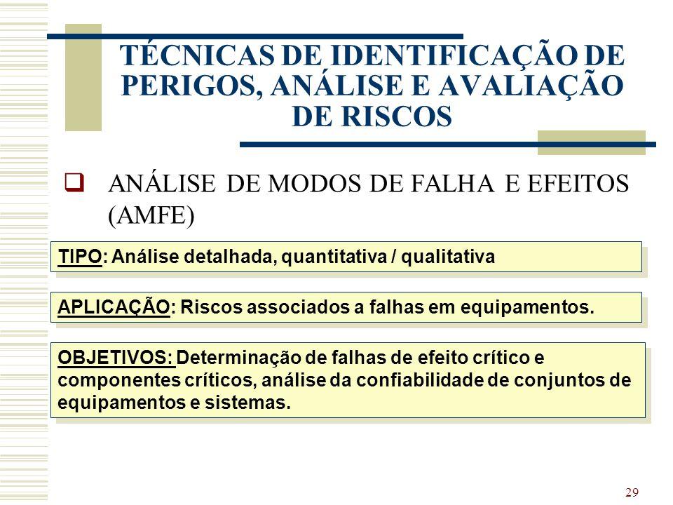 28 TÉCNICAS DE IDENTIFICAÇÃO DE PERIGOS, ANÁLISE E AVALIAÇÃO DE RISCOS FMEA Failure Mode and Effects Analysis AMFE Analise de Modos de Falha e Efeitos