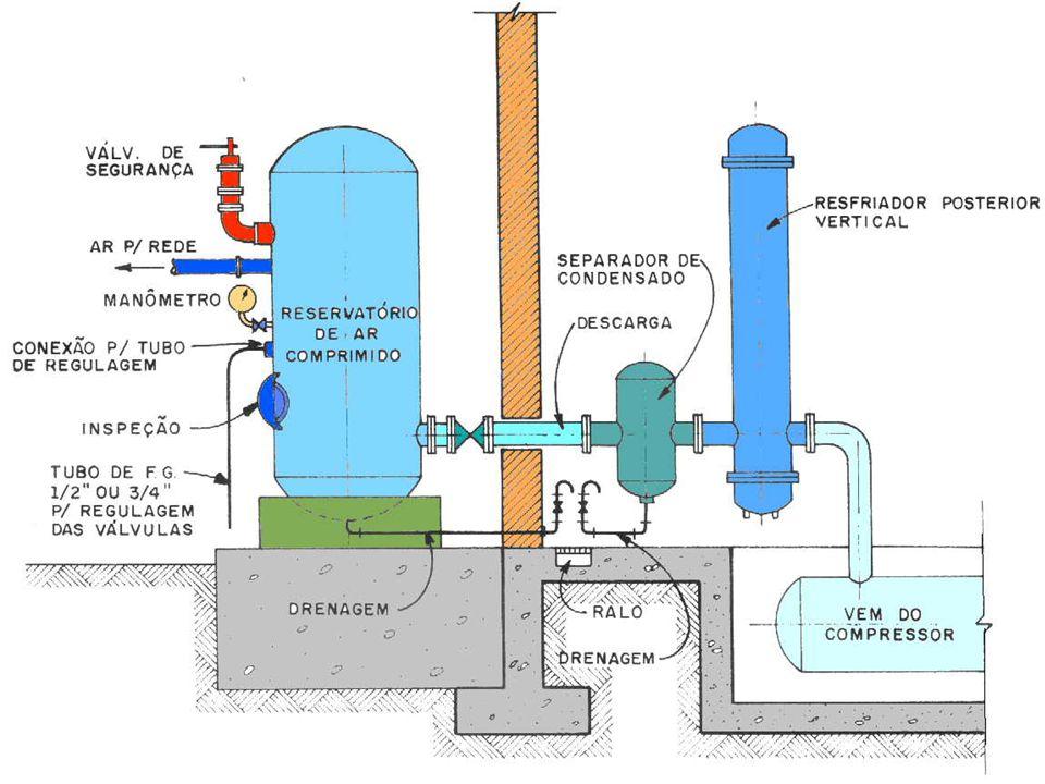 Equipamentos instalados nas salas de compressores: reservatório de ar comprimido; resfriador intermediário (inter-cooler); resfriador posterior (after