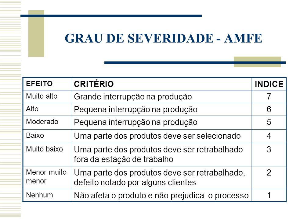 Cliente: Código: AMFE de ProcessoAMFE nº 001/09 Pagina 01/01 ItemResponsável de projetoData da FMEA (inicio) __/__/__ Grupo de TrabalhoPreparado porDa