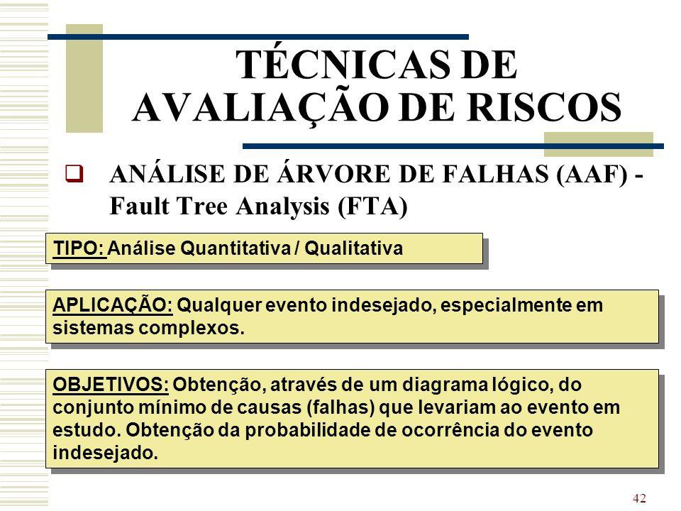 41 TÉCNICAS DE IDENTIFICAÇÃO DE PERIGOS, ANÁLISE E AVALIAÇÃO DE RISCOS AAF Análise de Árvore de Falhas FTA Fault Tree Analysis