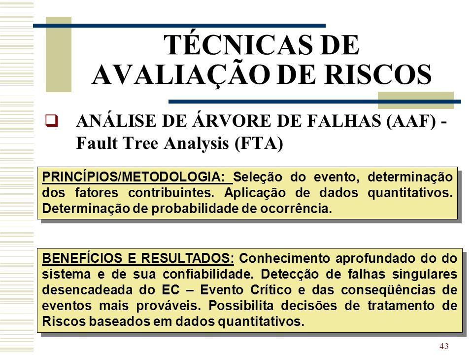 42 TÉCNICAS DE AVALIAÇÃO DE RISCOS ANÁLISE DE ÁRVORE DE FALHAS (AAF) - Fault Tree Analysis (FTA) TIPO: Análise Quantitativa / Qualitativa APLICAÇÃO: Q