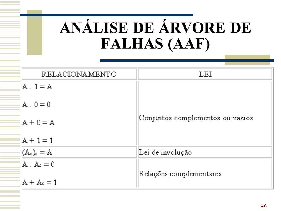 45 ANÁLISE DE ÁRVORE DE FALHAS (AAF) Algumas das definições usados na análise quantitativa da árvore de falhas.