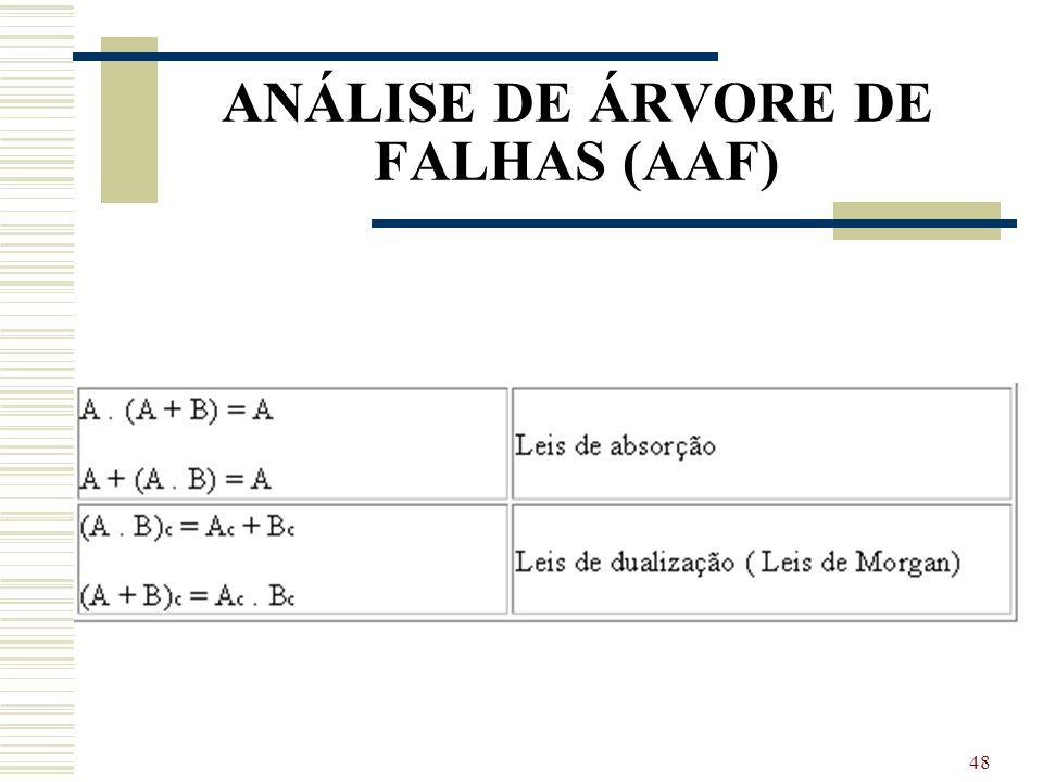 47 ANÁLISE DE ÁRVORE DE FALHAS (AAF)
