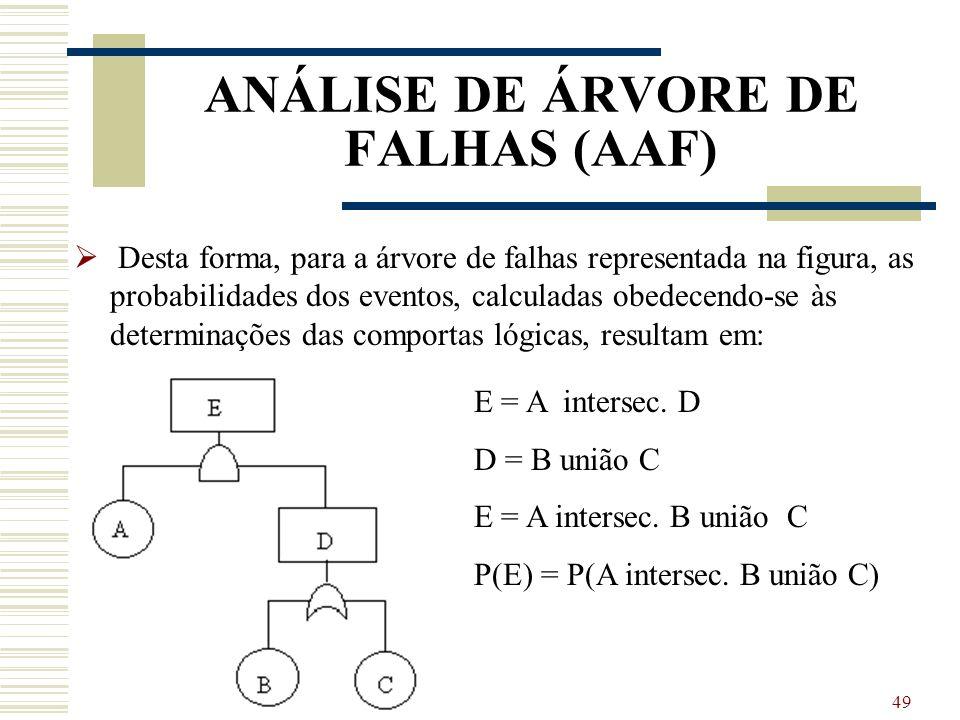 48 ANÁLISE DE ÁRVORE DE FALHAS (AAF)