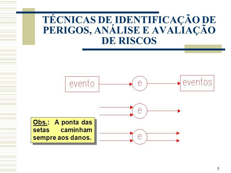 4 TÉCNICAS DE IDENTIFICAÇÃO DE PERIGOS, ANÁLISE E AVALIAÇÃO DE RISCOS TÉCNICA DE INCIDENTES CRÍTICOS (TIC) BENEFÍCIOS E RESULTADOS: Descrição do fenôm