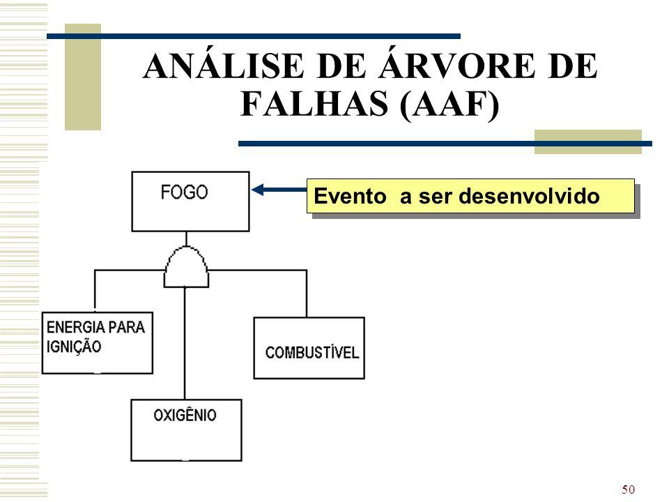 49 ANÁLISE DE ÁRVORE DE FALHAS (AAF) Desta forma, para a árvore de falhas representada na figura, as probabilidades dos eventos, calculadas obedecendo