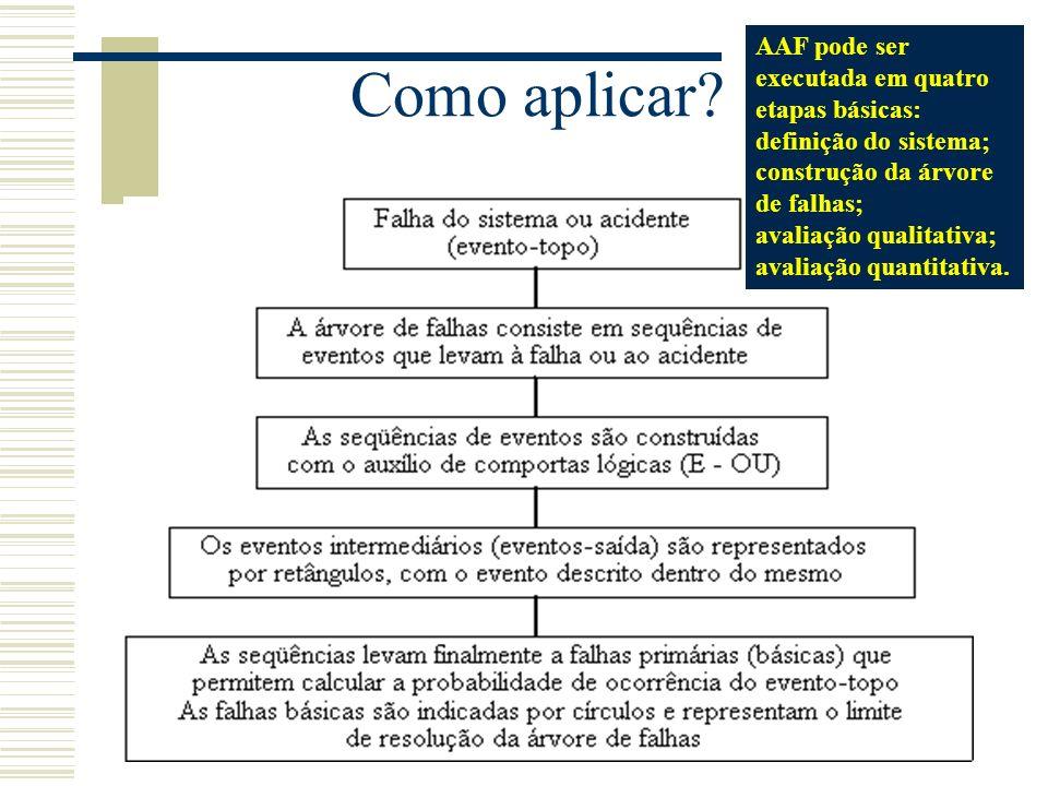 50 ANÁLISE DE ÁRVORE DE FALHAS (AAF) Evento a ser desenvolvido