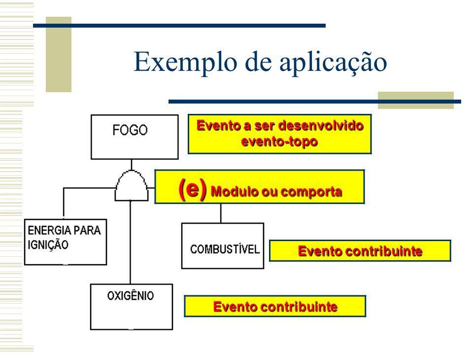 Como aplicar? AAF pode ser executada em quatro etapas básicas: definição do sistema; construção da árvore de falhas; avaliação qualitativa; avaliação