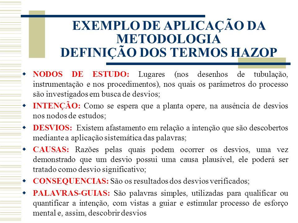 Palavra -guia ParâmetroDesvioCausasEfeitosObservações e Recomendações EXEMPLO DE APLICAÇÃO DA METODOLOGIA MODELO DE PLANILHA HAZOP Cliente: Código: AM
