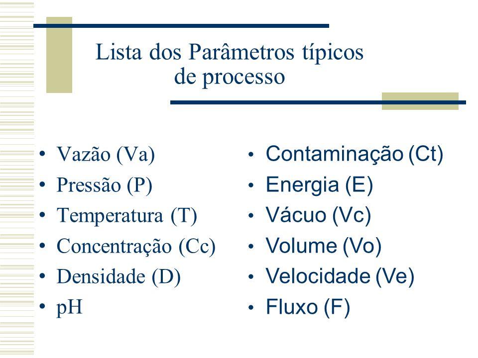 NODOS DE ESTUDO: Lugares (nos desenhos de tubulação, instrumentação e nos procedimentos), nos quais os parâmetros do processo são investigados em busc
