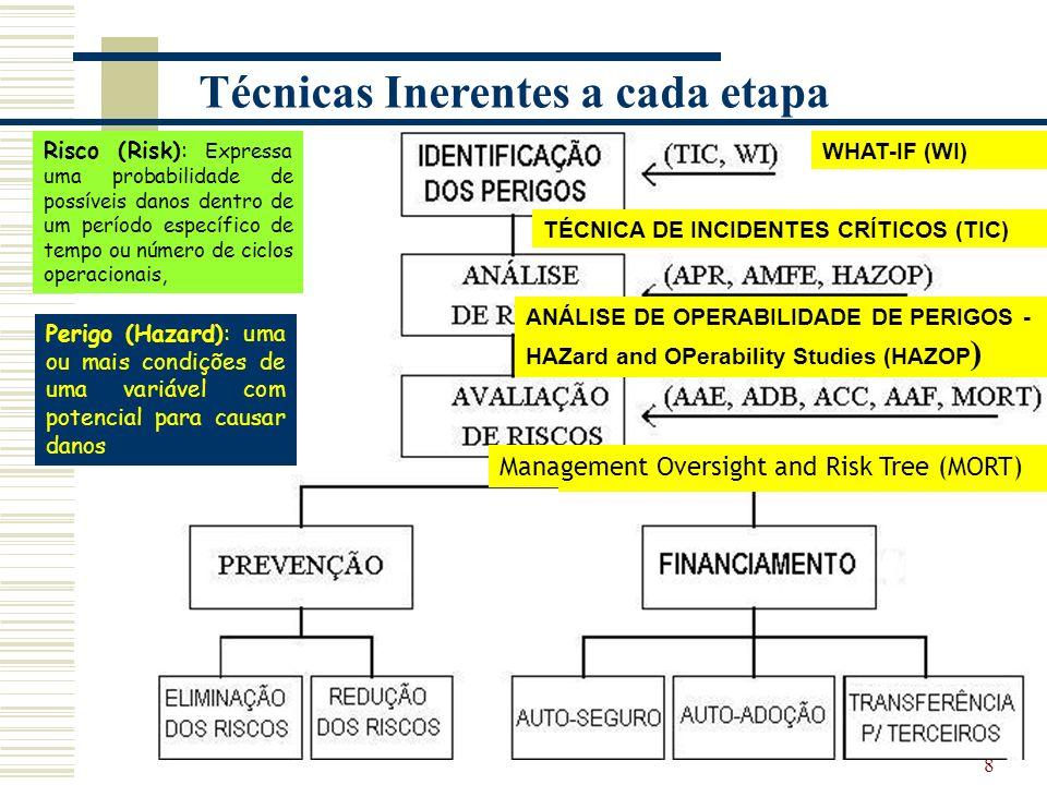 8 Técnicas Inerentes a cada etapa TÉCNICA DE INCIDENTES CRÍTICOS (TIC) WHAT-IF (WI) Análise Preliminar de Risco (APR) ou Perigos (APP).