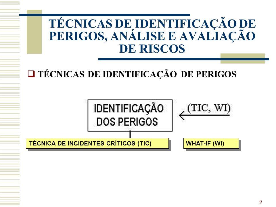 29 TÉCNICAS DE IDENTIFICAÇÃO DE PERIGOS, ANÁLISE E AVALIAÇÃO DE RISCOS ANÁLISE DE MODOS DE FALHA E EFEITOS (AMFE) TIPO: Análise detalhada, quantitativa / qualitativa APLICAÇÃO: Riscos associados a falhas em equipamentos.