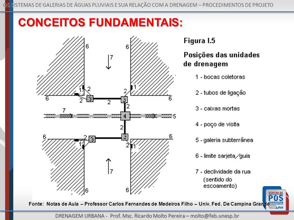 OS SISTEMAS DE GALERIAS DE ÁGUAS PLUVIAIS E SUA RELAÇÃO COM A DRENAGEM – PROCEDIMENTOS DE PROJETO DRENAGEM URBANA - Prof. Msc. Ricardo Molto Pereira –