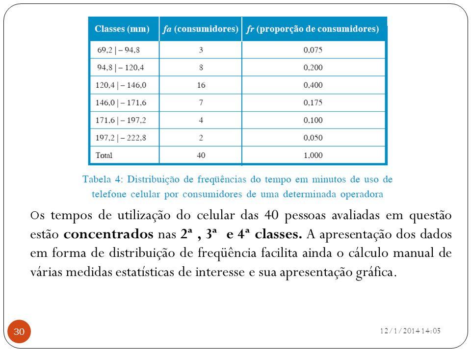 O s tempos de utilização do celular das 40 pessoas avaliadas em questão estão concentrados nas 2ª, 3ª e 4ª classes. A apresentação dos dados em forma