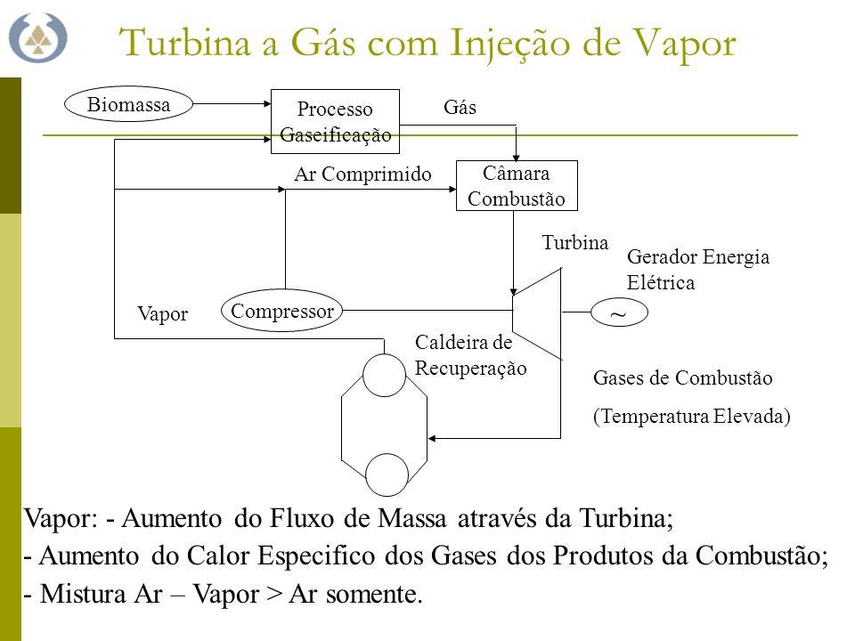 Turbina a Gás com Injeção de Vapor Biomassa Caldeira de Recuperação ~ Turbina Gerador Energia Elétrica Processo Gaseificação Câmara Combustão Gás Compressor Ar Comprimido Gases de Combustão (Temperatura Elevada) Vapor Vapor: - Aumento do Fluxo de Massa através da Turbina; - Aumento do Calor Especifico dos Gases dos Produtos da Combustão; - Mistura Ar – Vapor > Ar somente.