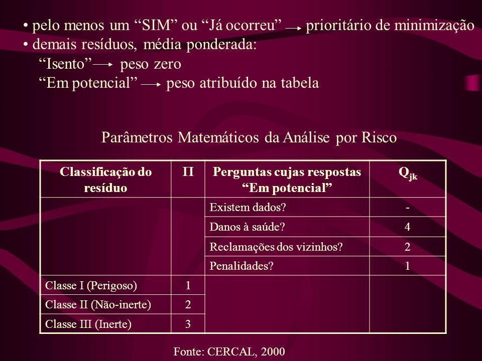 pelo menos um SIM ou Já ocorreu prioritário de minimização demais resíduos, média ponderada: Isento peso zero Em potencial peso atribuído na tabela Cl