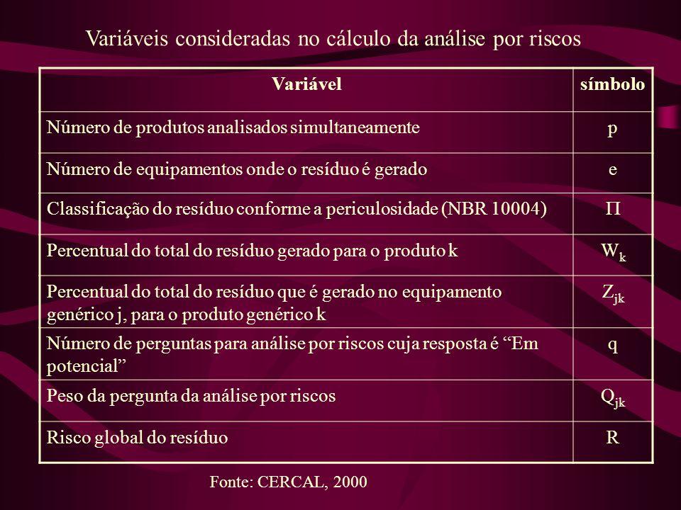 Variávelsímbolo Número de produtos analisados simultaneamentep Número de equipamentos onde o resíduo é geradoe Classificação do resíduo conforme a per