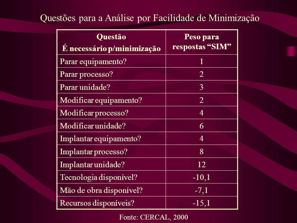 Questão É necessário p/minimização Peso para respostas SIM Parar equipamento?1 Parar processo?2 Parar unidade?3 Modificar equipamento?2 Modificar proc