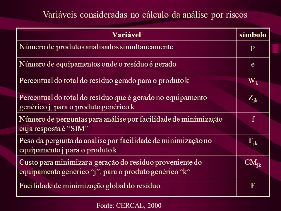 Variávelsímbolo Número de produtos analisados simultaneamentep Número de equipamentos onde o resíduo é geradoe Percentual do total do resíduo gerado p