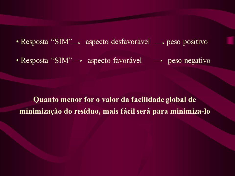 Resposta SIM aspecto desfavorável peso positivo Resposta SIM aspecto favorável peso negativo Quanto menor for o valor da facilidade global de minimiza