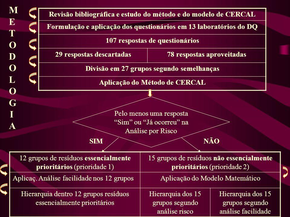 Revisão bibliográfica e estudo do método e do modelo de CERCAL Formulação e aplicação dos questionários em 13 laboratórios do DQ 107 respostas de ques