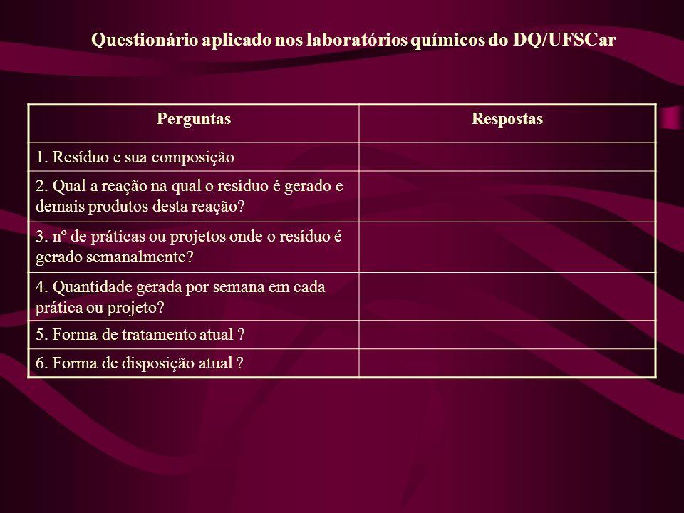 Questionário aplicado nos laboratórios químicos do DQ/UFSCar PerguntasRespostas 1. Resíduo e sua composição 2. Qual a reação na qual o resíduo é gerad