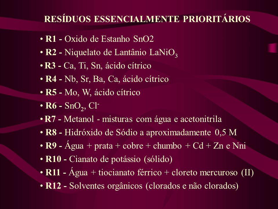 RESÍDUOS ESSENCIALMENTE PRIORITÁRIOS R1 - Oxido de Estanho SnO2 R2 - Niquelato de Lantânio LaNiO 3 R3 - Ca, Ti, Sn, ácido cítrico R4 - Nb, Sr, Ba, Ca,
