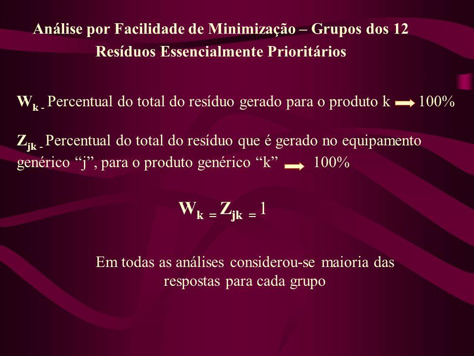 Análise por Facilidade de Minimização – Grupos dos 12 Resíduos Essencialmente Prioritários W k - Percentual do total do resíduo gerado para o produto