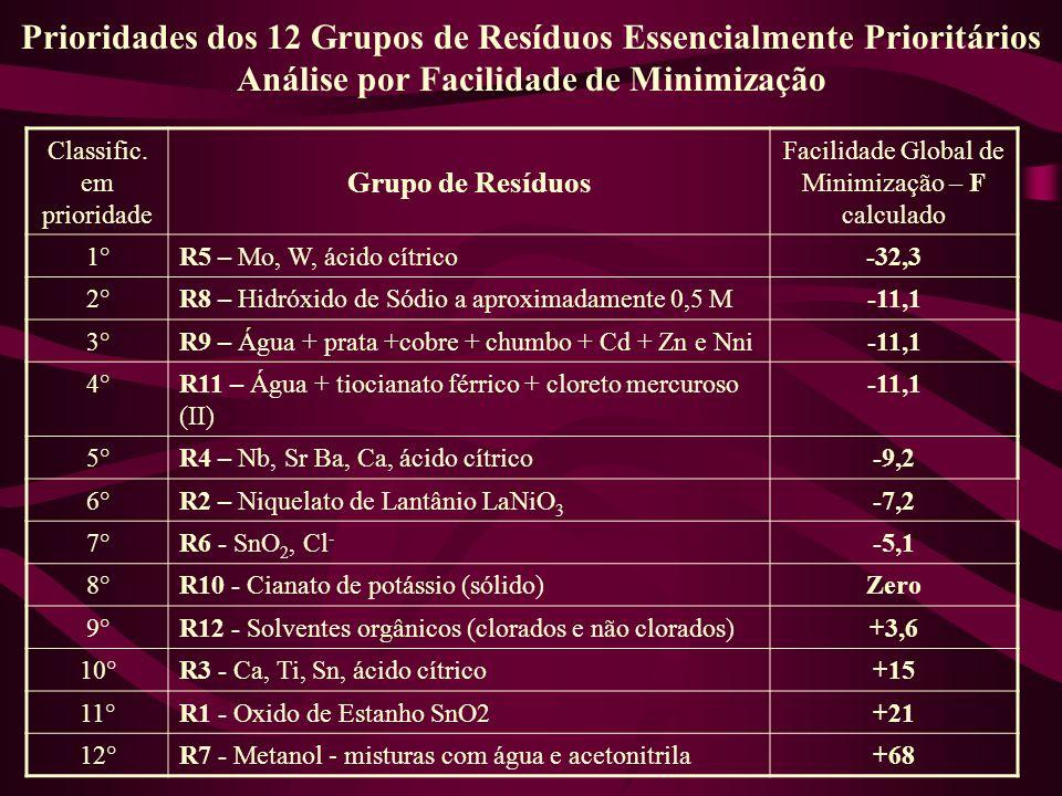 Classific. em prioridade Grupo de Resíduos Facilidade Global de Minimização – F calculado 1°R5 – Mo, W, ácido cítrico-32,3 2°R8 – Hidróxido de Sódio a