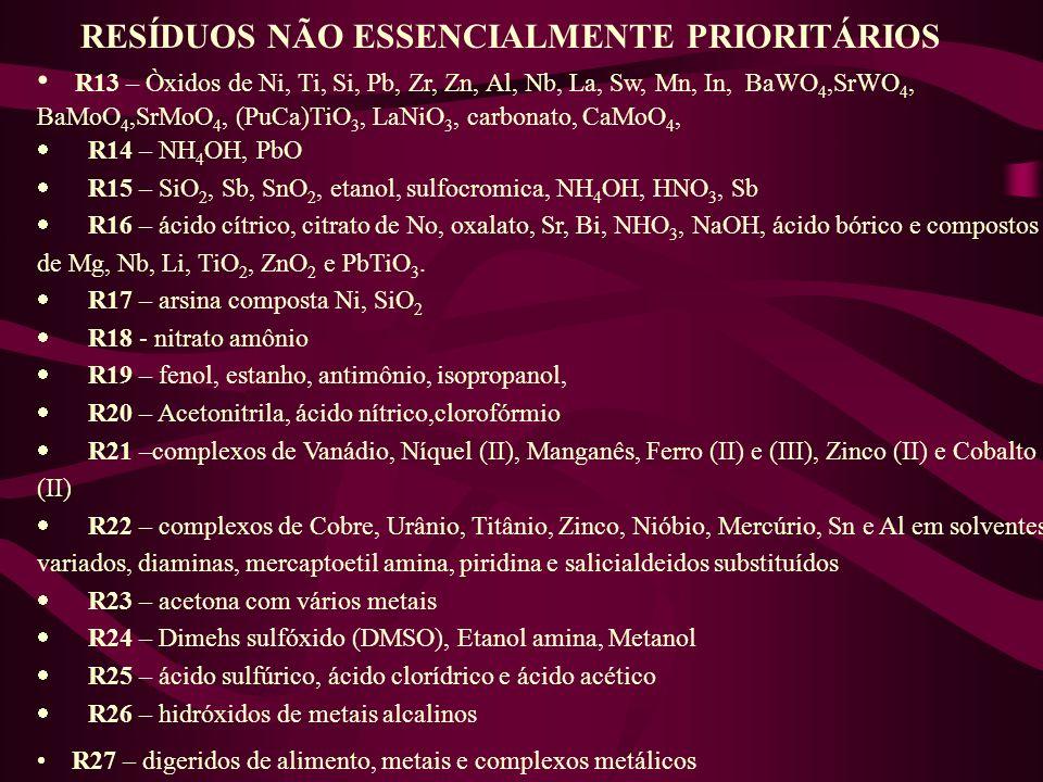 RESÍDUOS NÃO ESSENCIALMENTE PRIORITÁRIOS R13 – Òxidos de Ni, Ti, Si, Pb, Zr, Zn, Al, Nb, La, Sw, Mn, In, BaWO 4,SrWO 4, BaMoO 4,SrMoO 4, (PuCa)TiO 3,